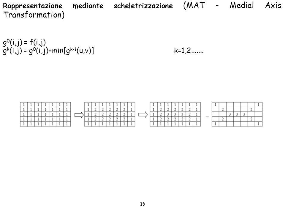 Rappresentazione mediante scheletrizzazione (MAT - Medial Axis Transformation)