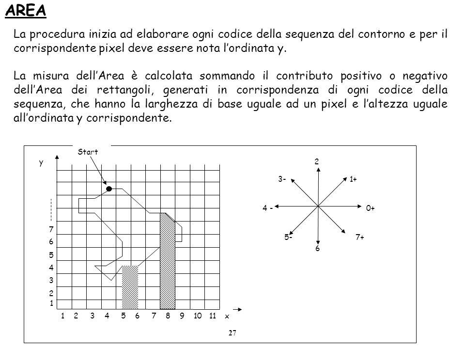 AREA La procedura inizia ad elaborare ogni codice della sequenza del contorno e per il corrispondente pixel deve essere nota l'ordinata y.