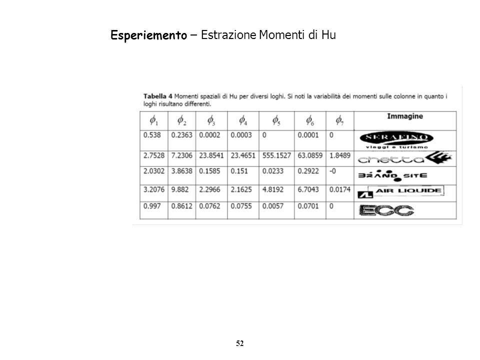 Esperiemento – Estrazione Momenti di Hu
