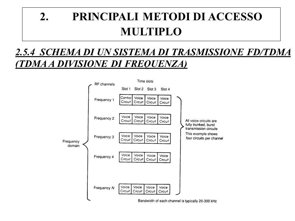 2. PRINCIPALI METODI DI ACCESSO MULTIPLO