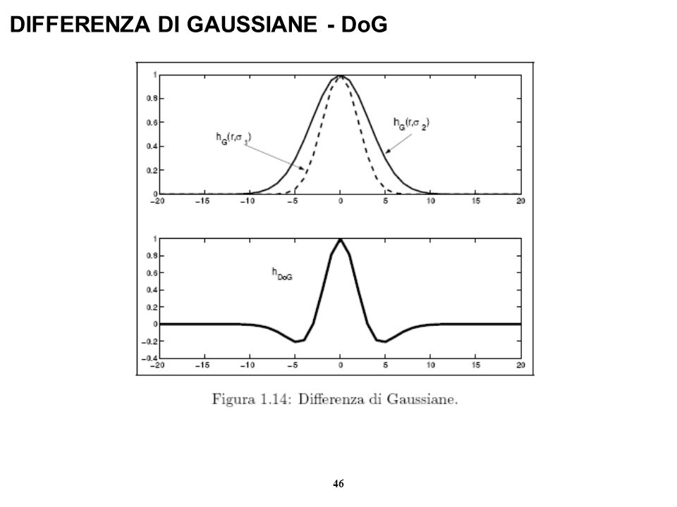 DIFFERENZA DI GAUSSIANE - DoG