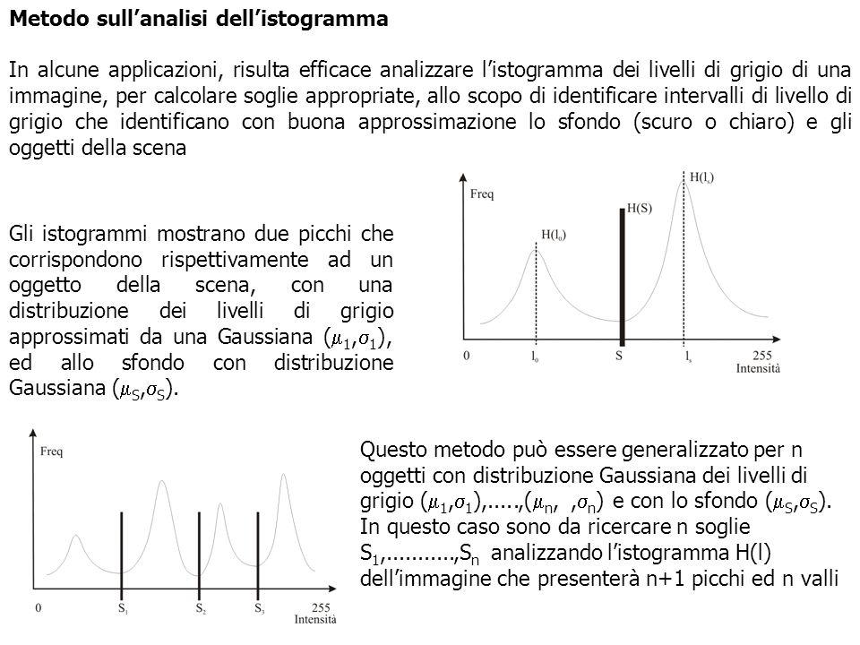 Metodo sull'analisi dell'istogramma