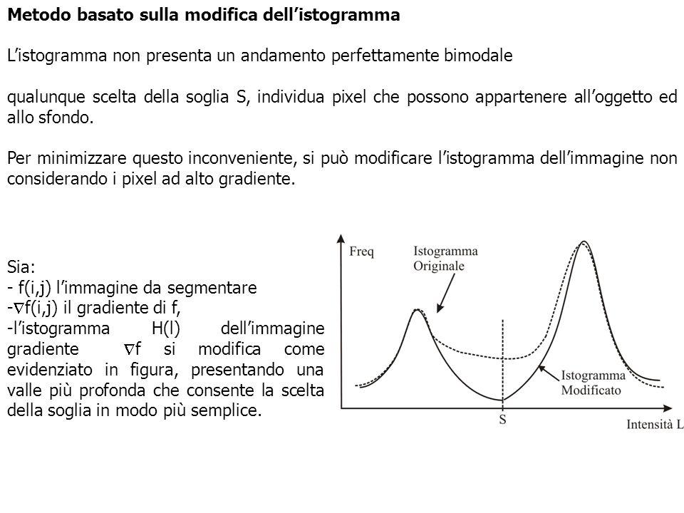 Metodo basato sulla modifica dell'istogramma