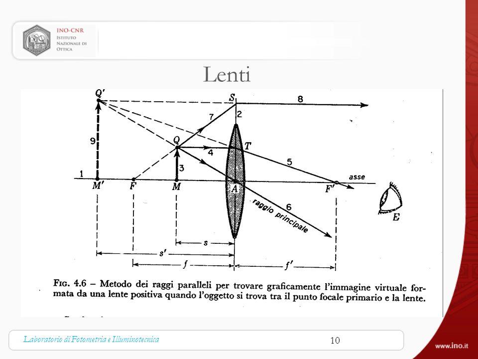 Lenti Laboratorio di Fotometria e Illuminotecnica 10