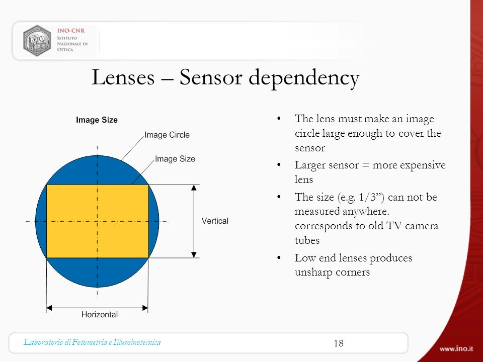 Lenses – Sensor dependency