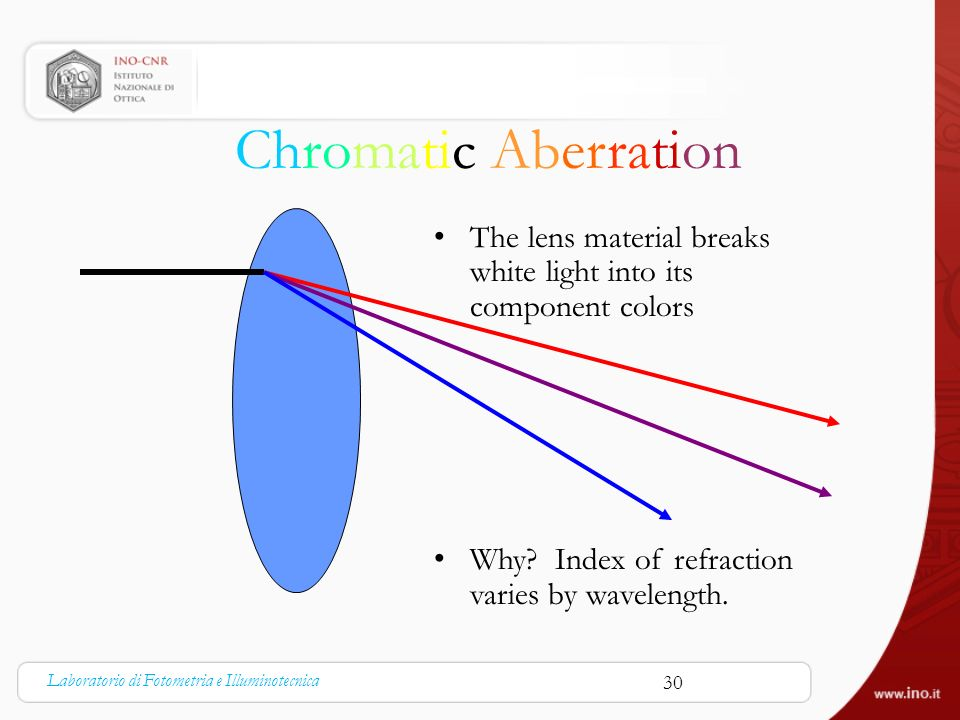 Chromatic Aberration The lens material breaks white light into its component colors. Why Index of refraction varies by wavelength.