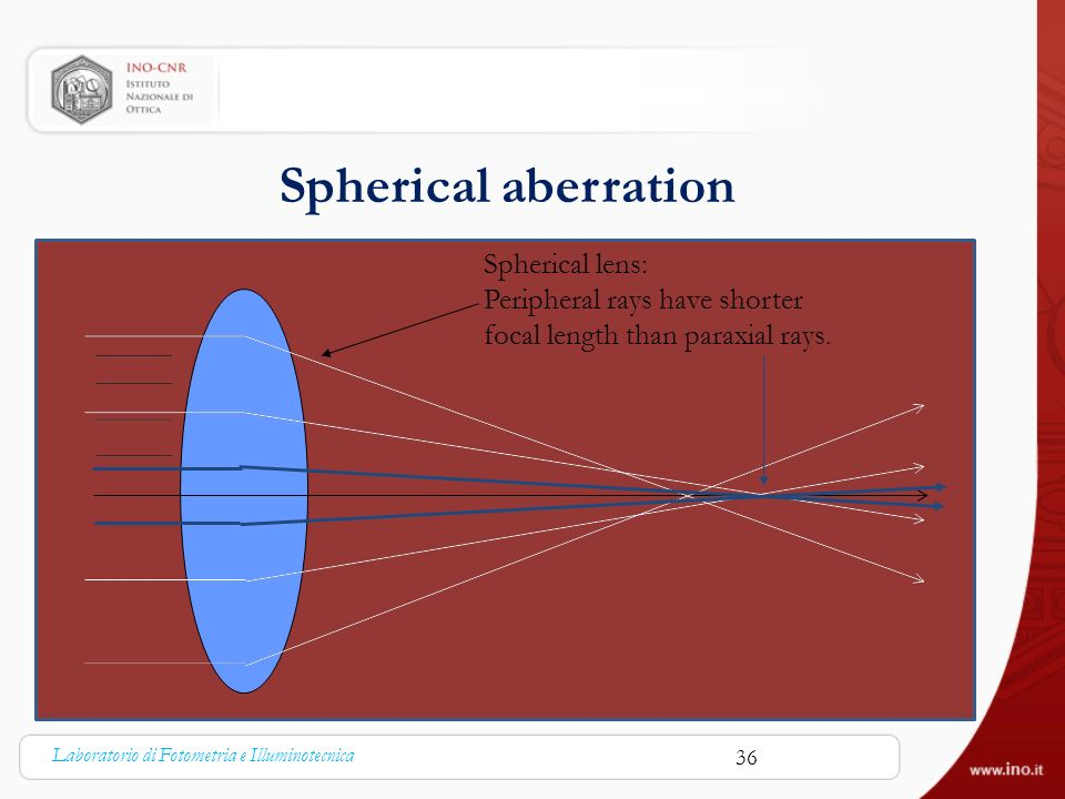Spherical aberration Spherical lens: Peripheral rays have shorter