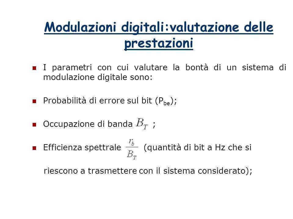 Modulazioni digitali:valutazione delle prestazioni