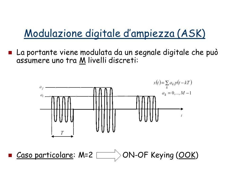 Modulazione digitale d'ampiezza (ASK)