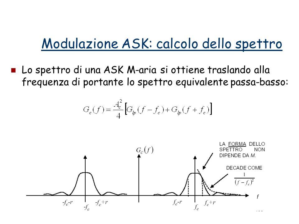 Modulazione ASK: calcolo dello spettro