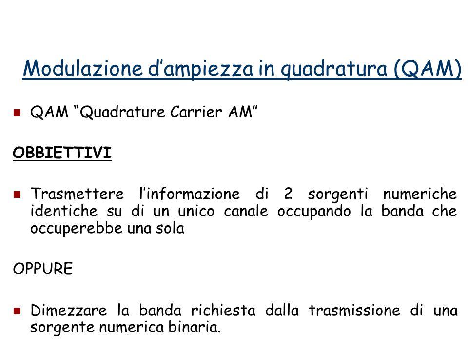 Modulazione d'ampiezza in quadratura (QAM)