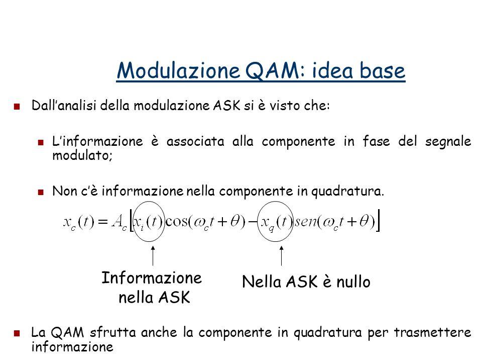Modulazione QAM: idea base