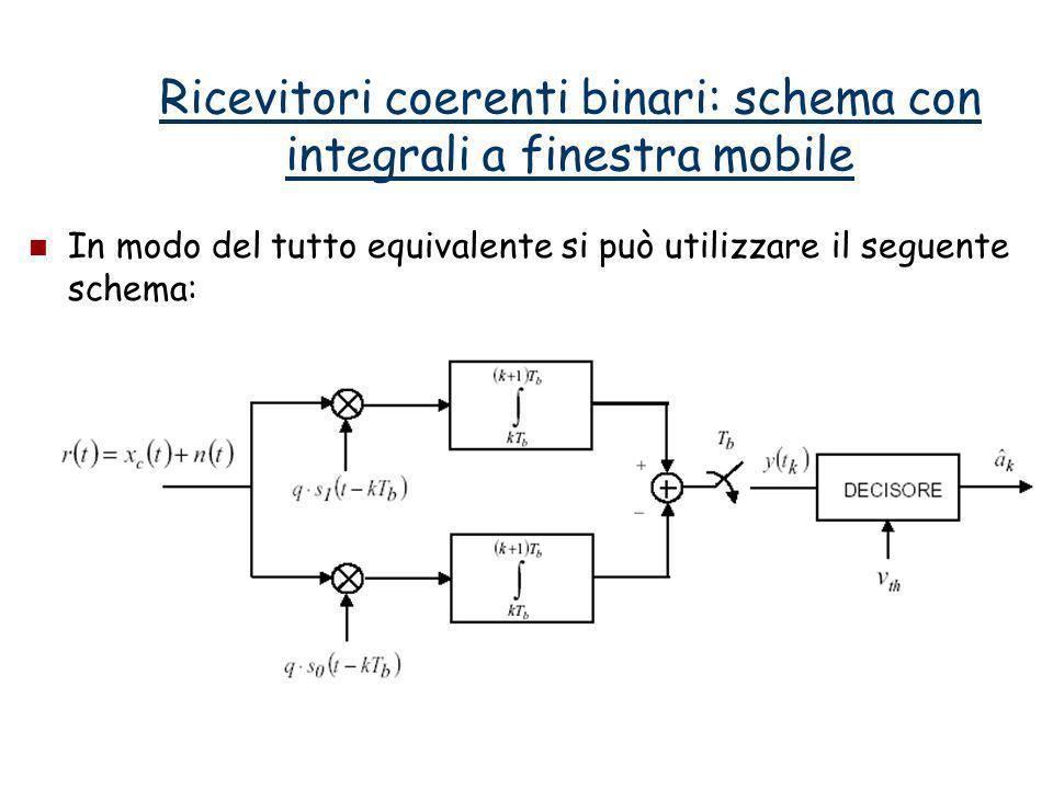 Ricevitori coerenti binari: schema con integrali a finestra mobile