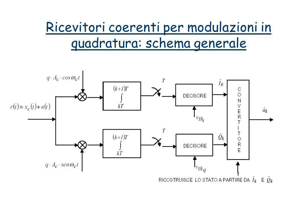 Ricevitori coerenti per modulazioni in quadratura: schema generale