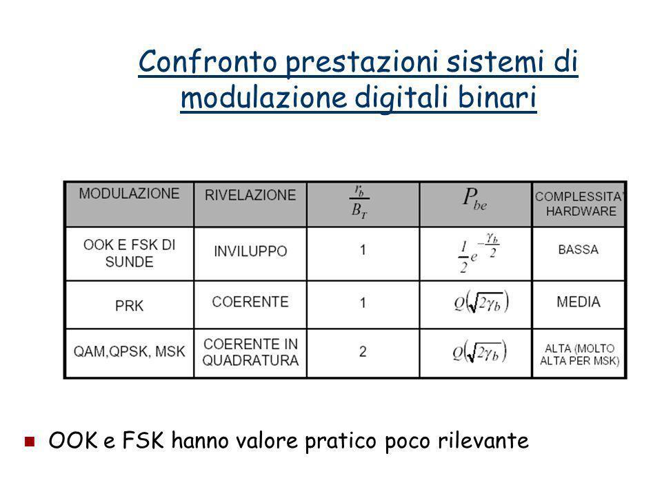 Confronto prestazioni sistemi di modulazione digitali binari