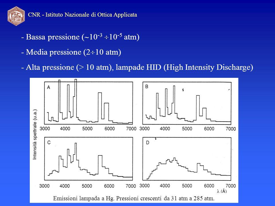 Emissioni lampada a Hg. Pressioni crescenti da 31 atm a 285 atm.