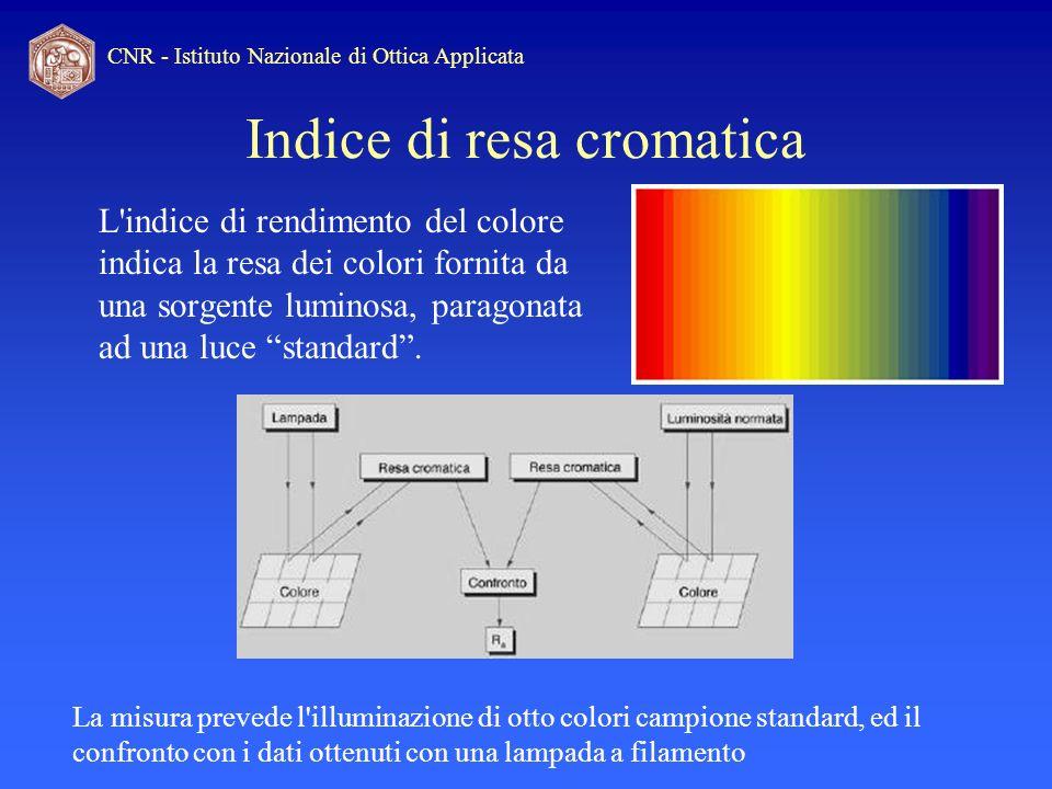 Indice di resa cromatica