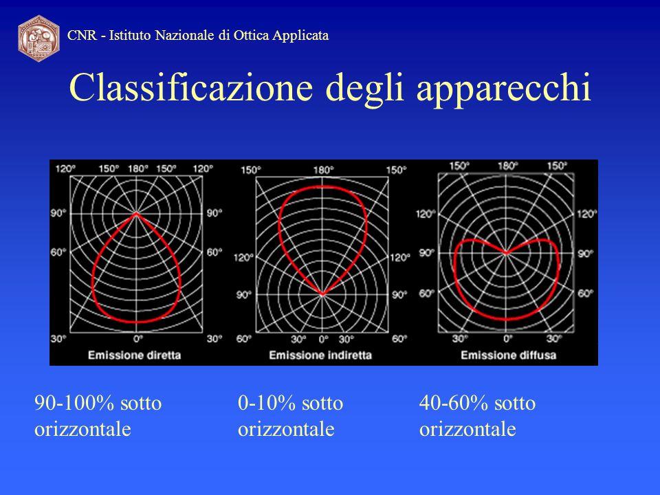 Classificazione degli apparecchi