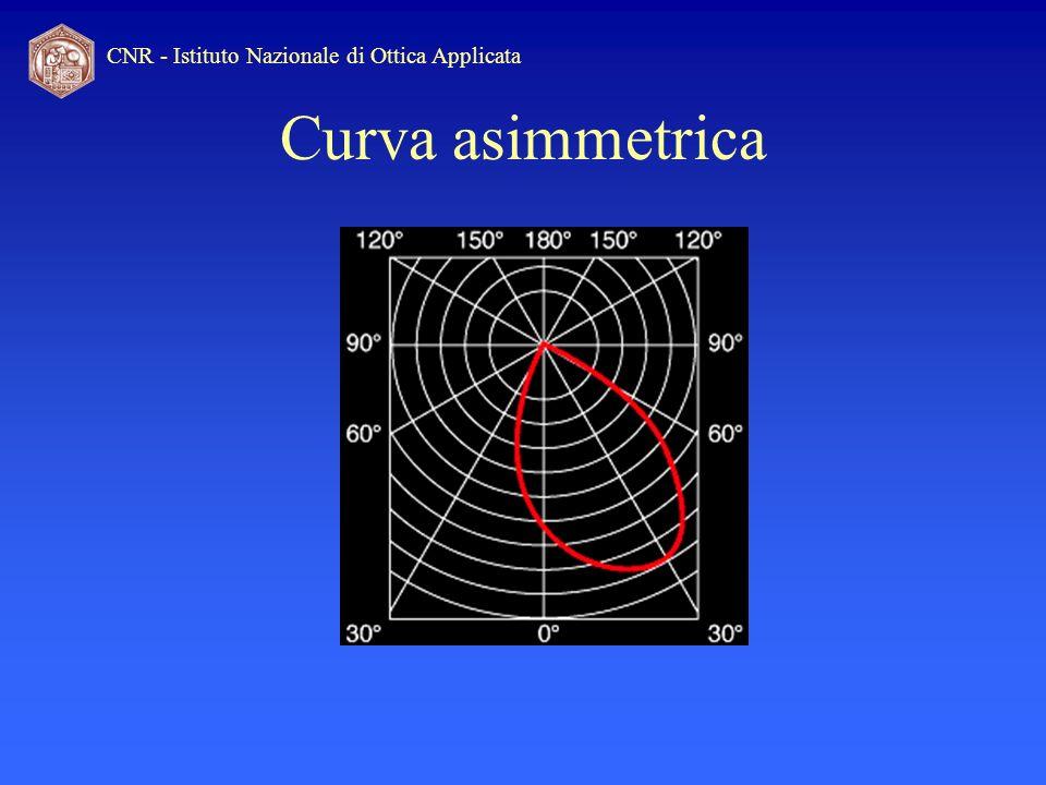 Curva asimmetrica