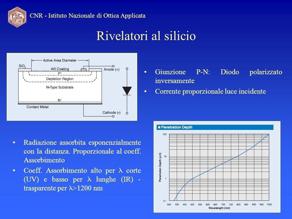 Rivelatori al silicio Giunzione P-N: Diodo polarizzato inversamente