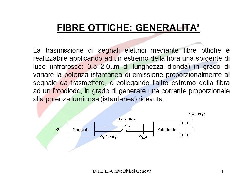 FIBRE OTTICHE: GENERALITA'