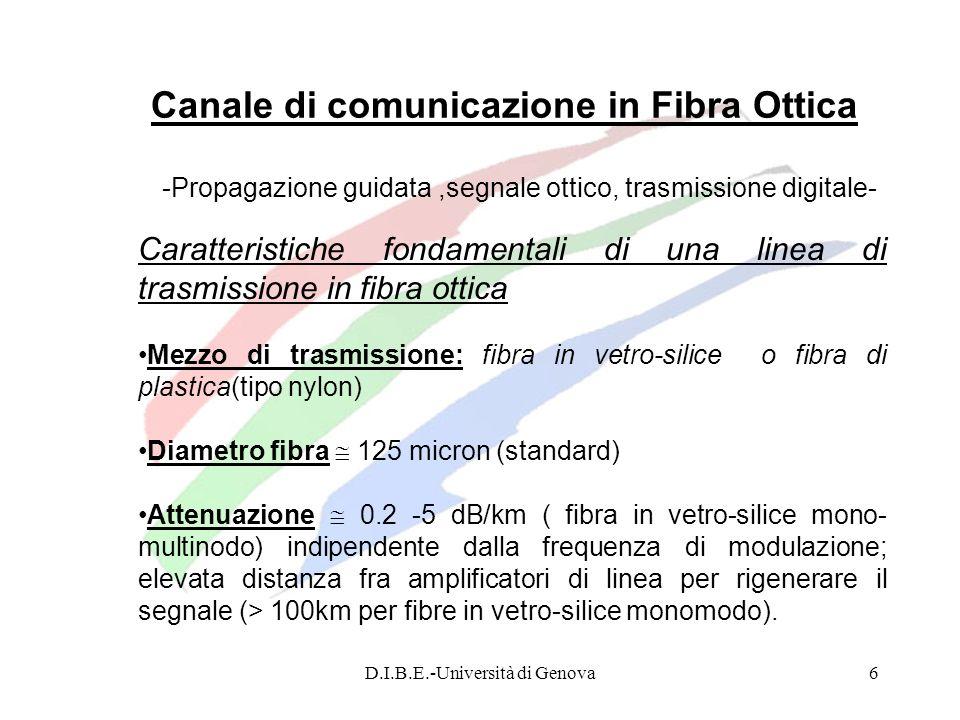 Canale di comunicazione in Fibra Ottica