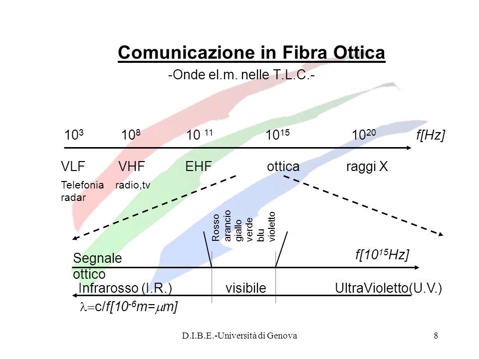 Comunicazione in Fibra Ottica