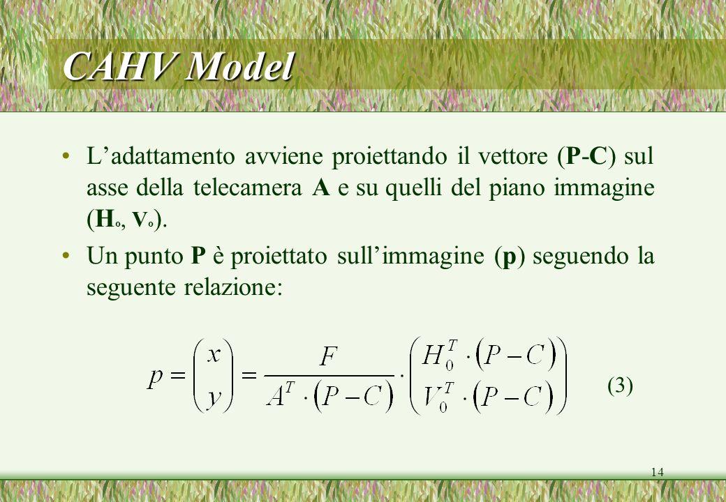 CAHV Model L'adattamento avviene proiettando il vettore (P-C) sul asse della telecamera A e su quelli del piano immagine (Ho, Vo).