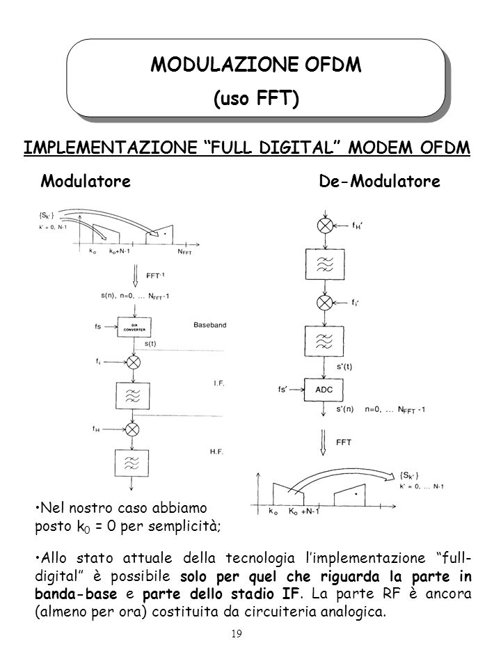 MODULAZIONE OFDM (uso FFT)