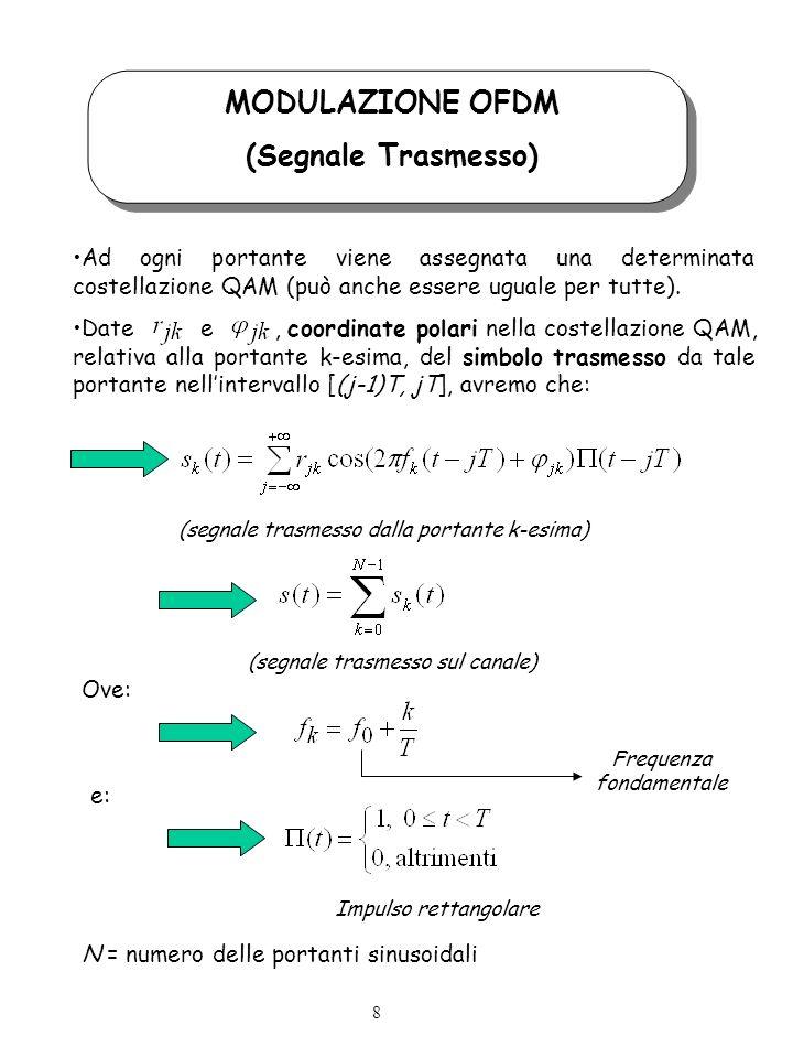 MODULAZIONE OFDM (Segnale Trasmesso)