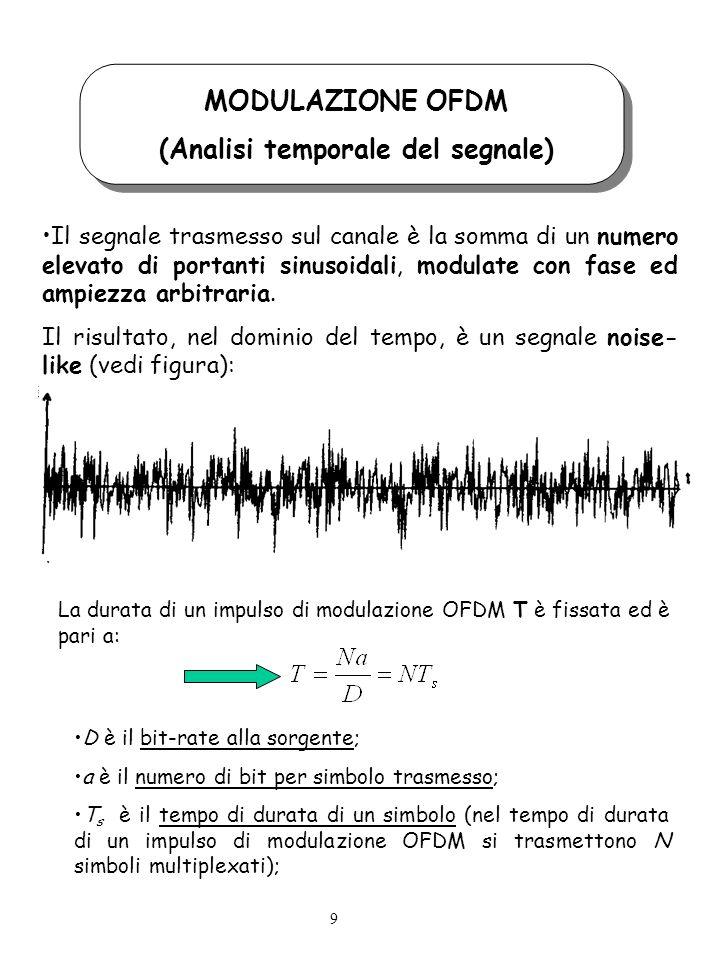 (Analisi temporale del segnale)