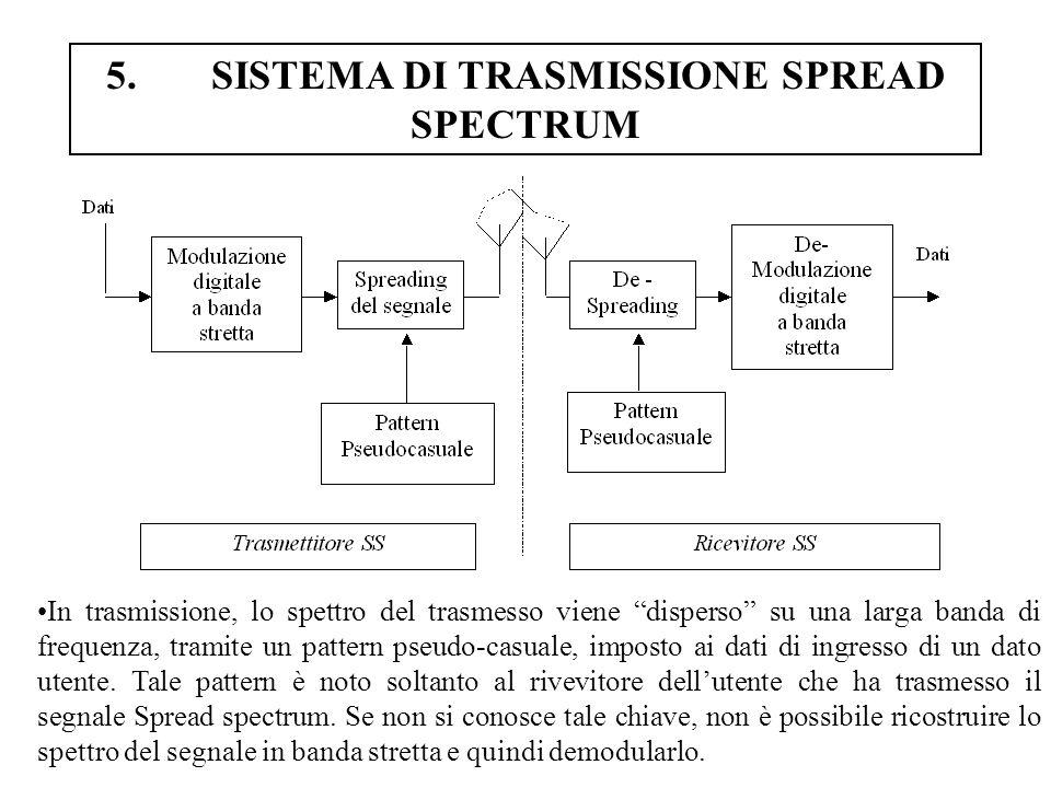5. SISTEMA DI TRASMISSIONE SPREAD SPECTRUM
