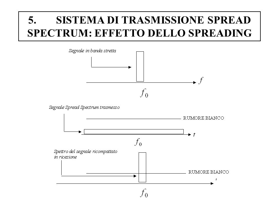 5. SISTEMA DI TRASMISSIONE SPREAD SPECTRUM: EFFETTO DELLO SPREADING