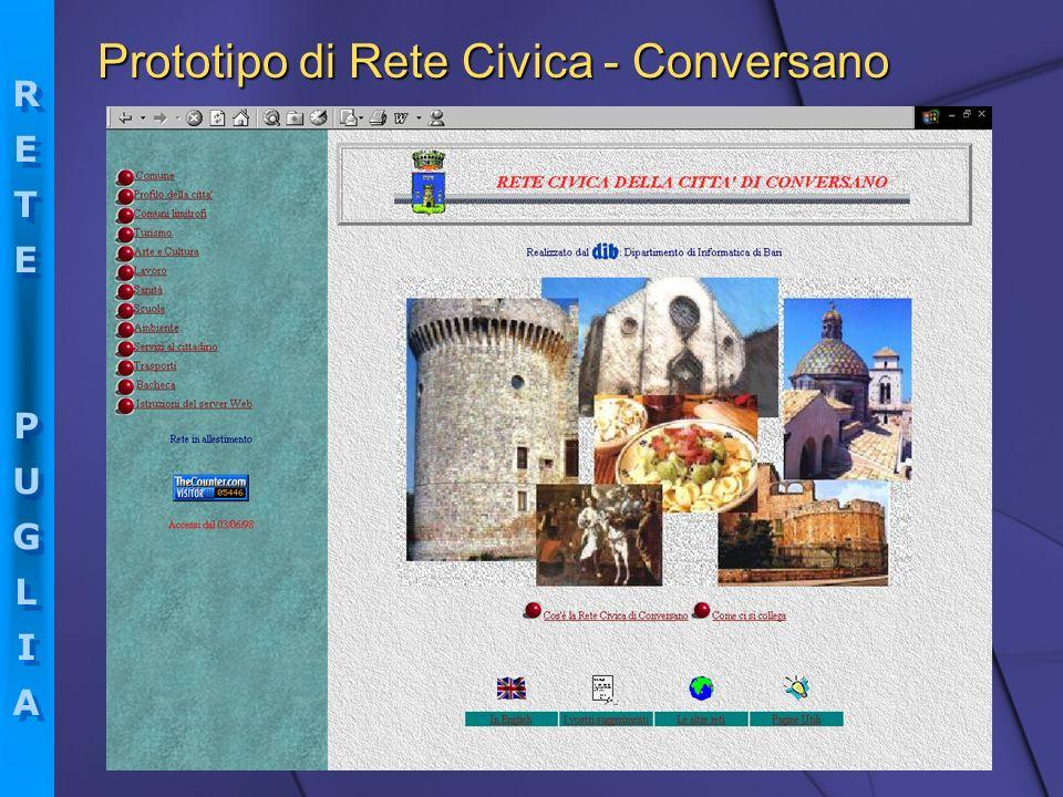 Prototipo di Rete Civica - Conversano