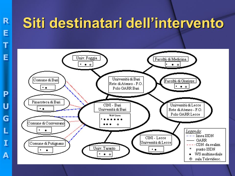 Siti destinatari dell'intervento