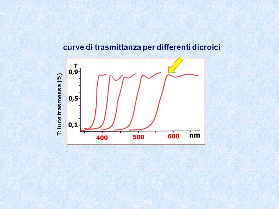 curve di trasmittanza per differenti dicroici