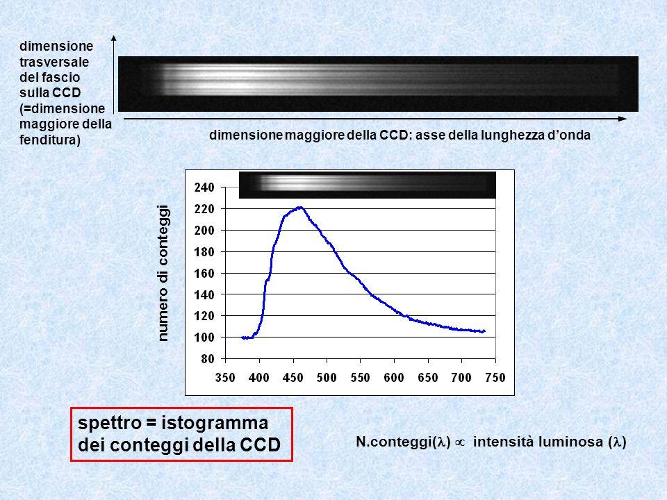 spettro = istogramma dei conteggi della CCD