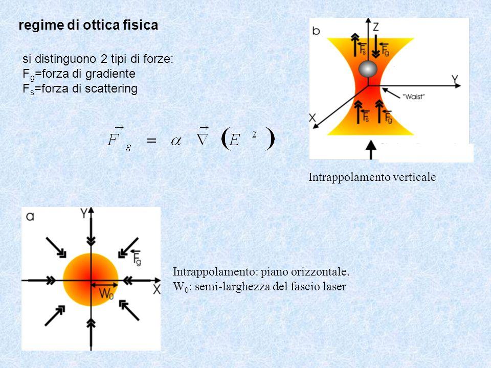 regime di ottica fisica
