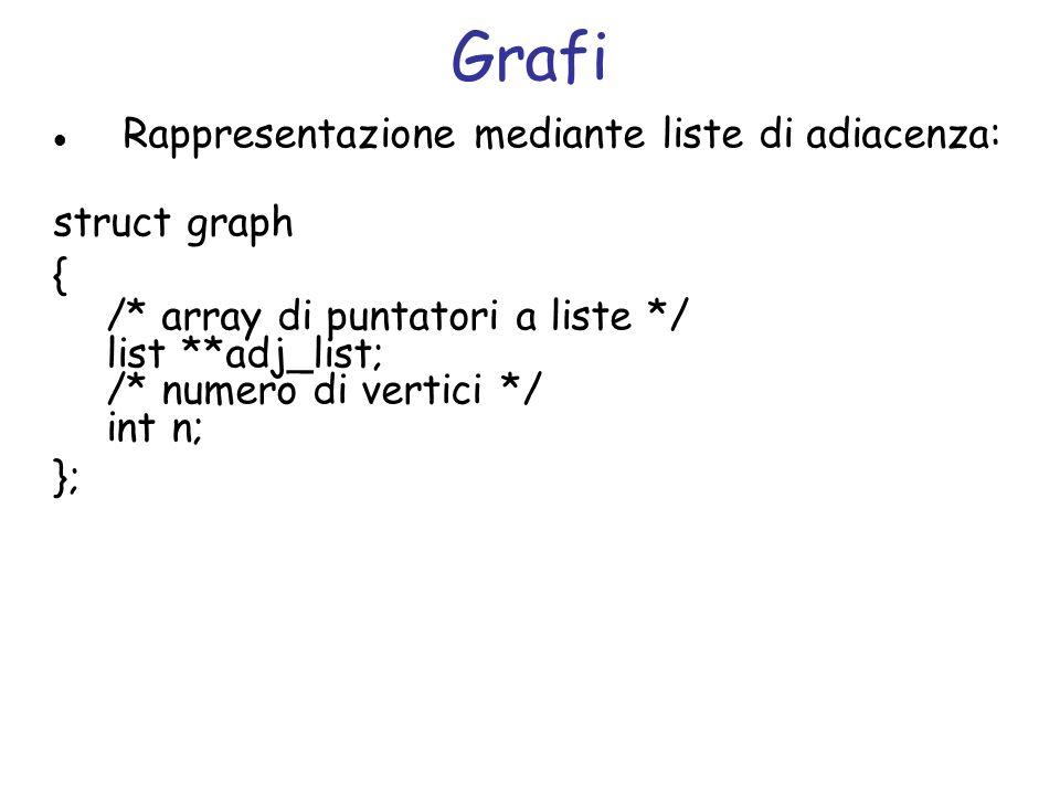 Grafi Rappresentazione mediante liste di adiacenza: struct graph {