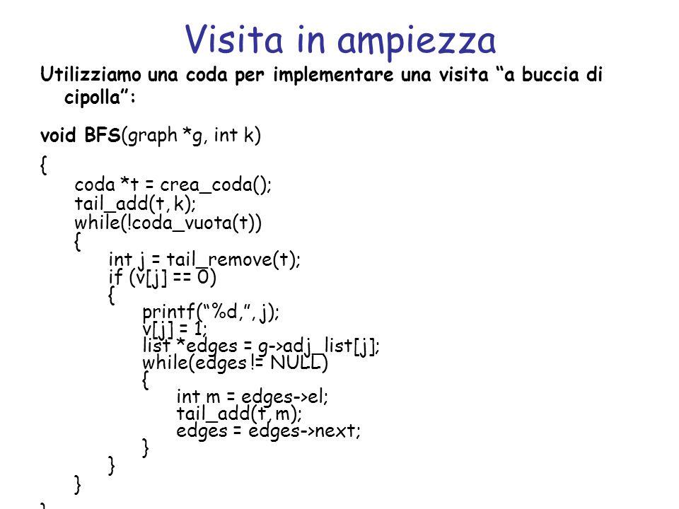 Visita in ampiezza Utilizziamo una coda per implementare una visita a buccia di cipolla : void BFS(graph *g, int k)