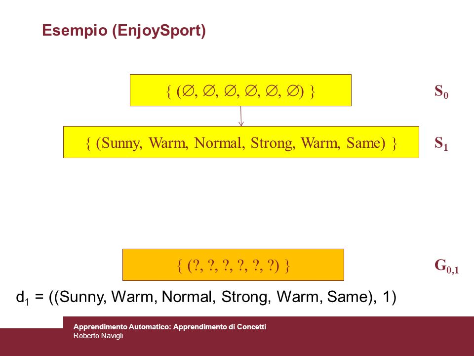  (Sunny, Warm, Normal, Strong, Warm, Same) 