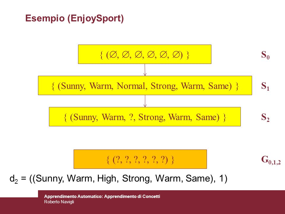  (Sunny, Warm, Normal, Strong, Warm, Same)  S1