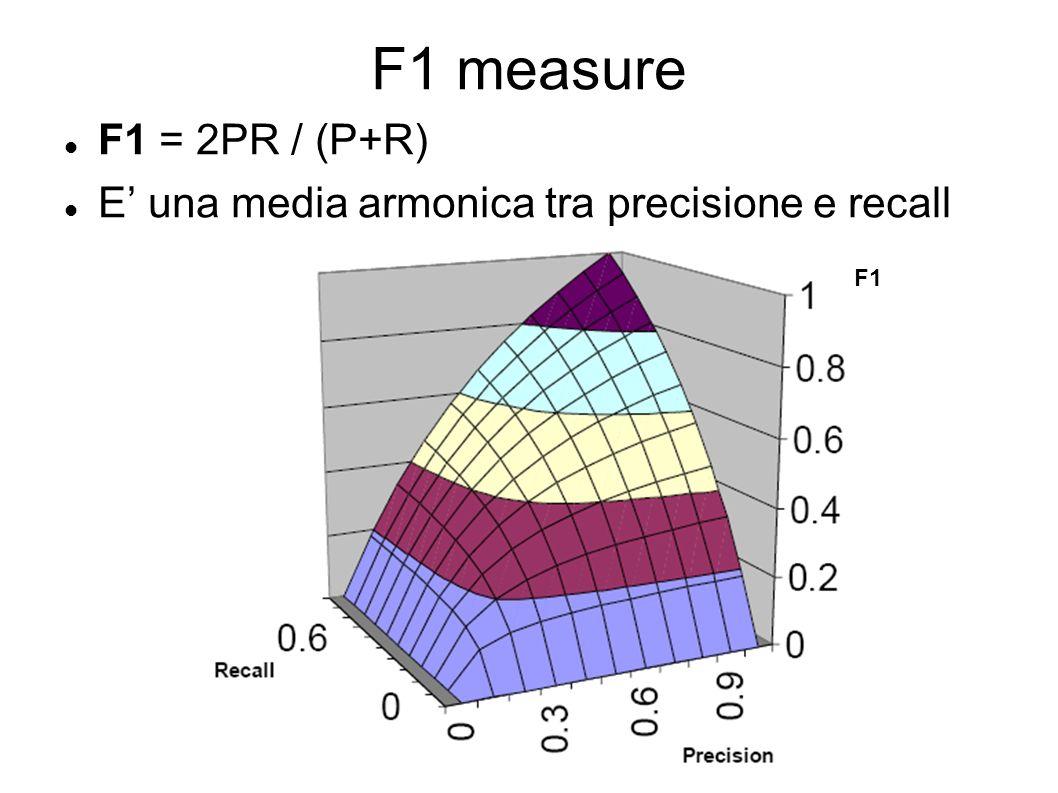 F1 measure F1 = 2PR / (P+R) E' una media armonica tra precisione e recall F1