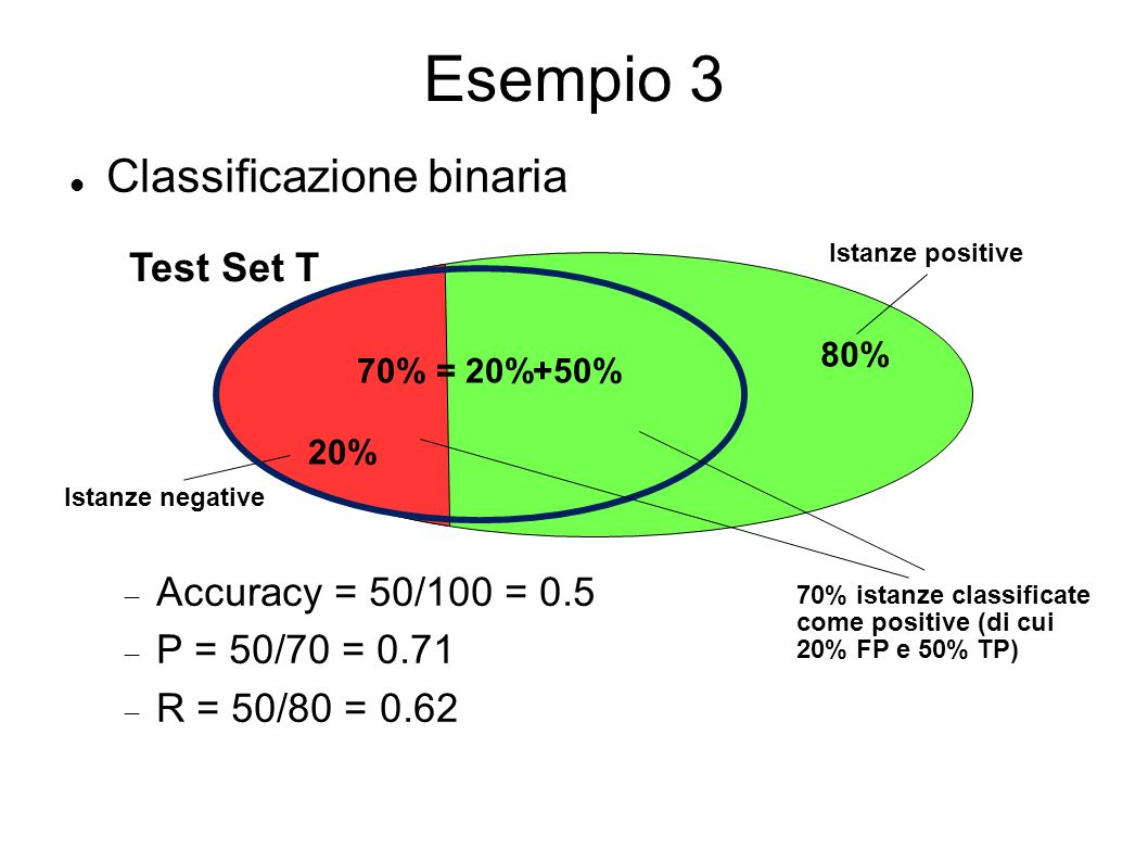 Esempio 3 Classificazione binaria Test Set T Accuracy = 50/100 = 0.5