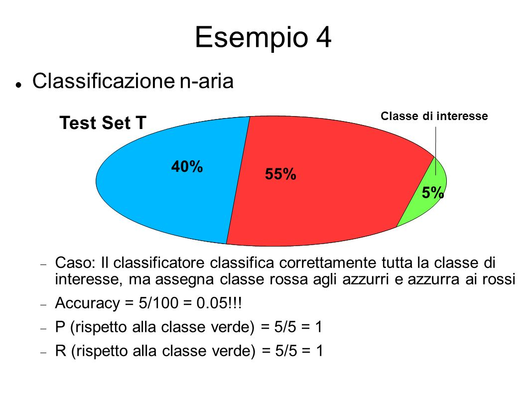 Esempio 4 Classificazione n-aria Test Set T 40%