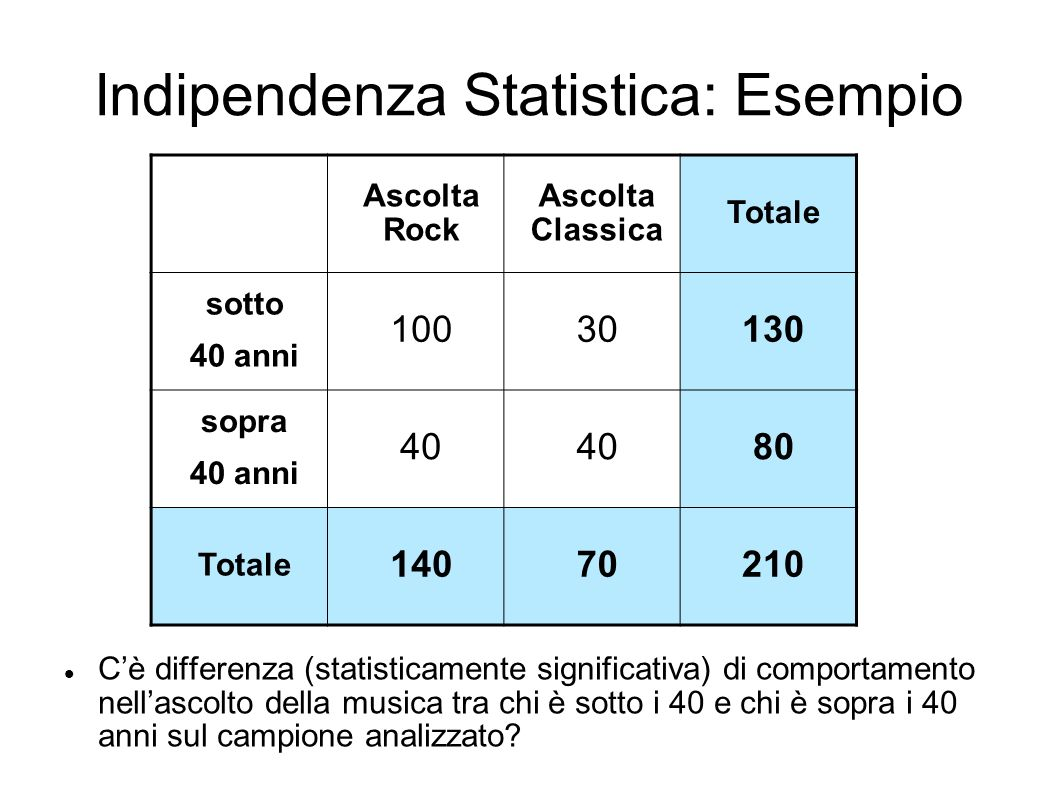 Indipendenza Statistica: Esempio