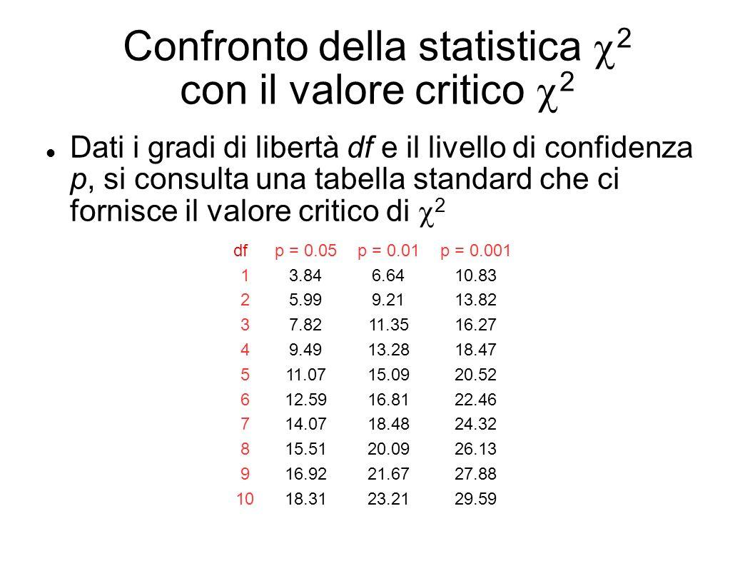 Confronto della statistica 2 con il valore critico 2