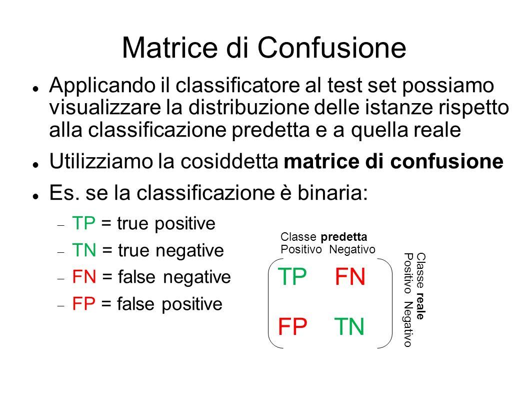 Matrice di Confusione TP FN FP TN