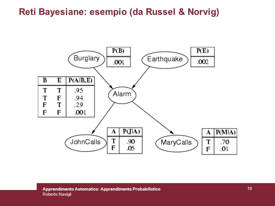 Reti Bayesiane: esempio (da Russel & Norvig)