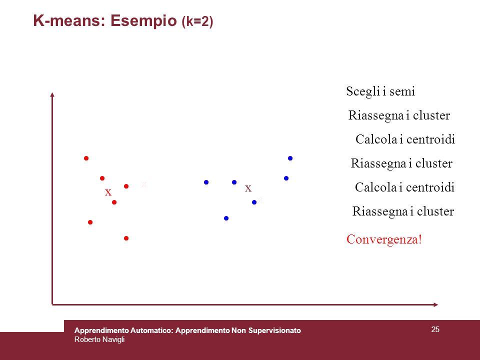 K-means: Esempio (k=2) Scegli i semi Riassegna i cluster